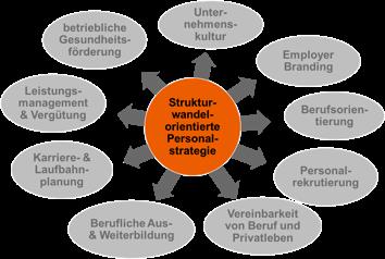 Handlungsfelder Personalstrategie_ThRau